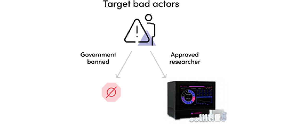 Customer screening graph